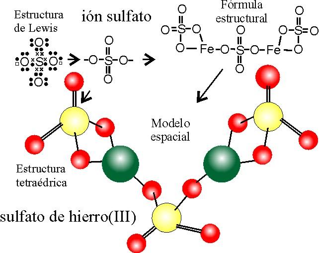 Formulaci Oacute N Estructural Inorgánica 2
